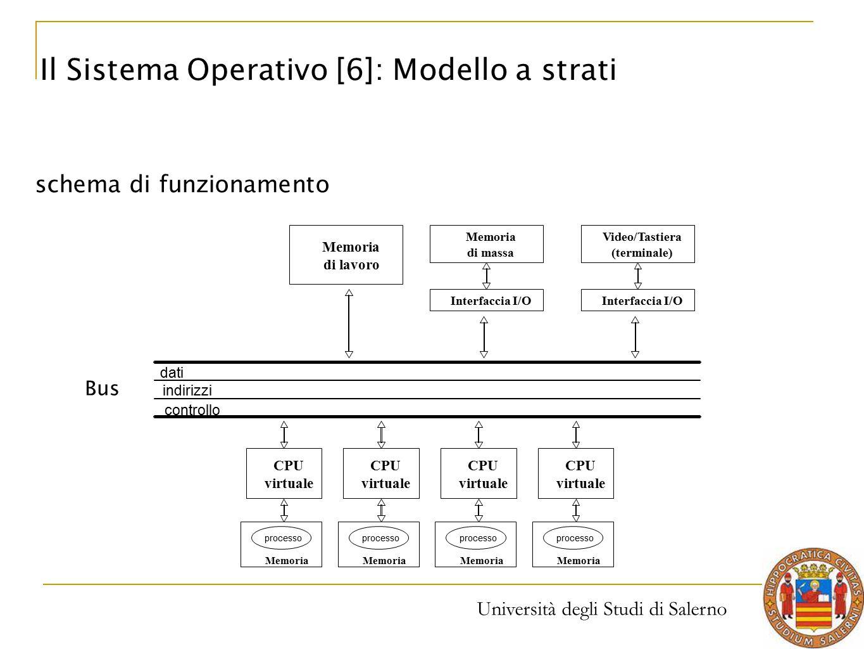 Il Sistema Operativo [6]: Modello a strati